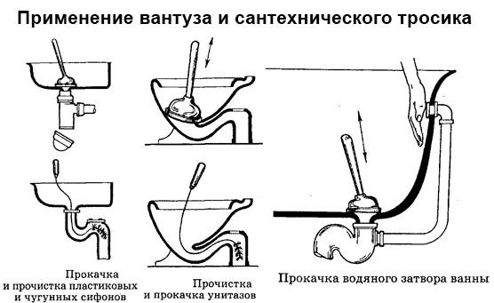 чистка канализации вантузом и тросом