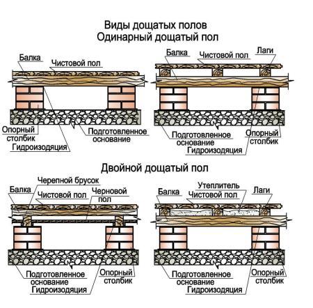 Виды конструкции деревянного пола для строений и гаража