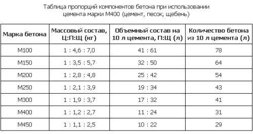 Соотношение характеристик бетона дляленточного фундамента
