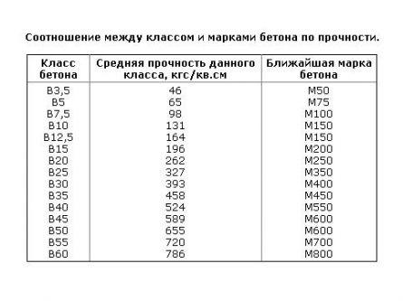 Таблица соответствия марки и прочности бетона