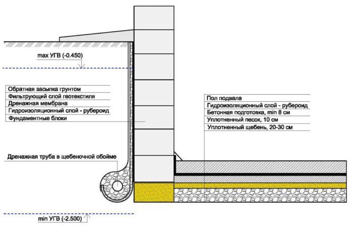 Схема рулонно-дренажной гидроизоляции фундамента