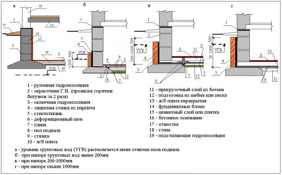 Различныке варианты гидроизоляции фундамента своими руками