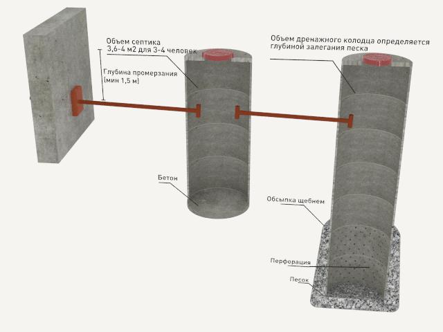 особенности обустройства выгребной ямы из бетонных колец
