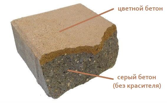 проникающее окрашивание бетона