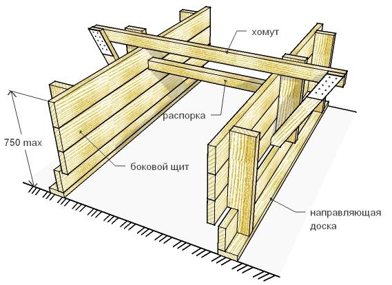 Схема сборки опалубки для фундамента своими руками