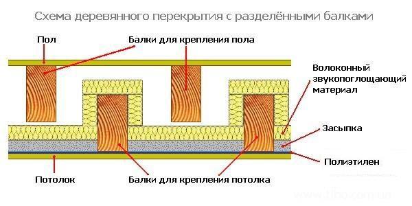 схема деревянного перекрытия с разделёнными балками