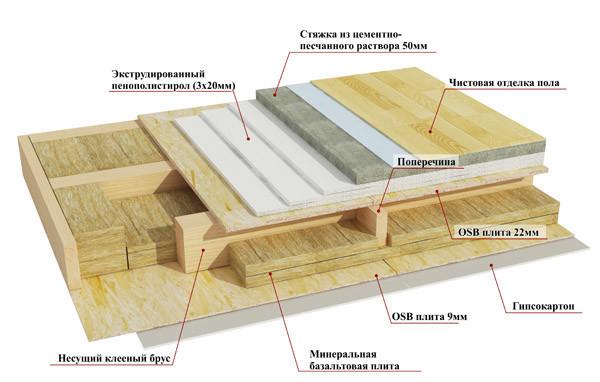 схема перекрытия в деревянном доме