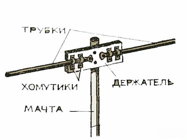 составные элементы дачной антенны