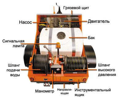 устройство гидродинамической машины