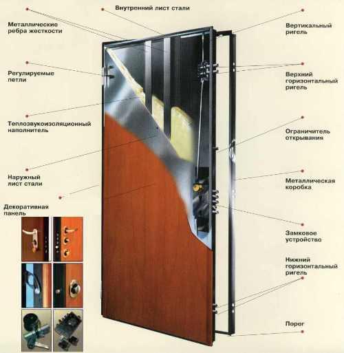 утепление металлической двери своими руками