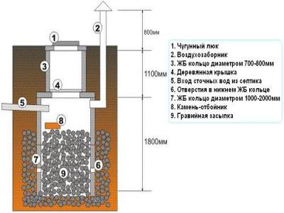 вариант выгребной ямы из бетонных колец без днища