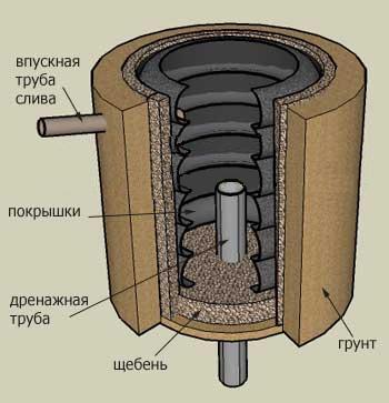 выгребная яма из бетонных колец с дренажом
